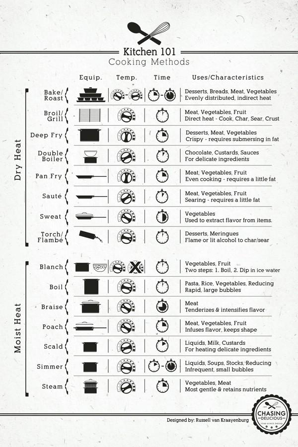 18 professionelle Küche Infografiken, um Kochen einfacher und schneller